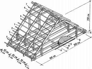 Простейшая схема двускатной стропильной системы