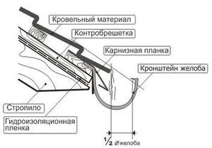 Схема монтажа отливов