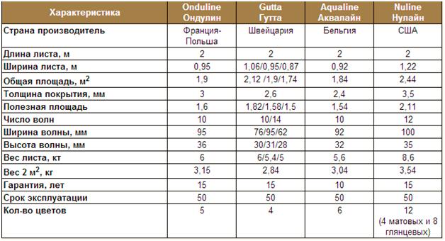 Таблица размеров ондулина