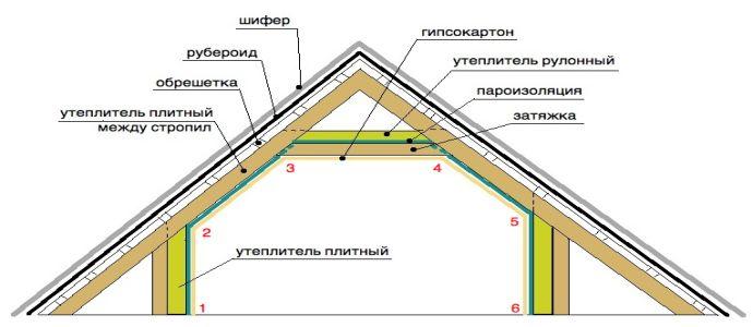 Устройство теплоизоляции мансардной крыши
