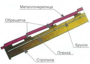 Как устроена обрешетка под металлочерепицу