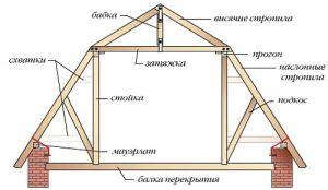 Конструкция мансардной крыши