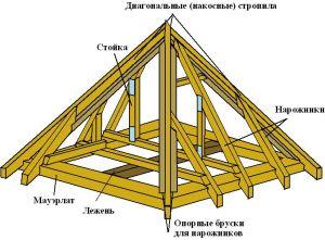 Стропила шатровой крыши