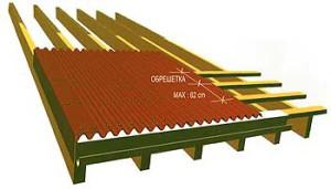 Подготовка крыши к монтажу профнастила