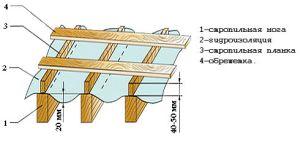 Устройство обрешетки крыши