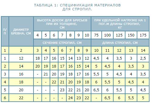 таблица расчета сечения, длины и шага
