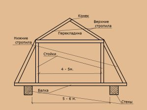 Схема стропил мансардной крыши