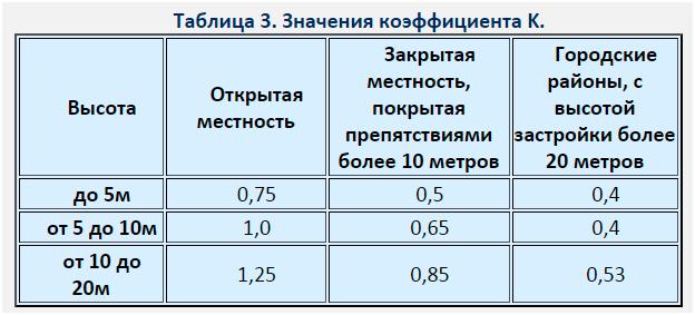 Таблица расчета 2