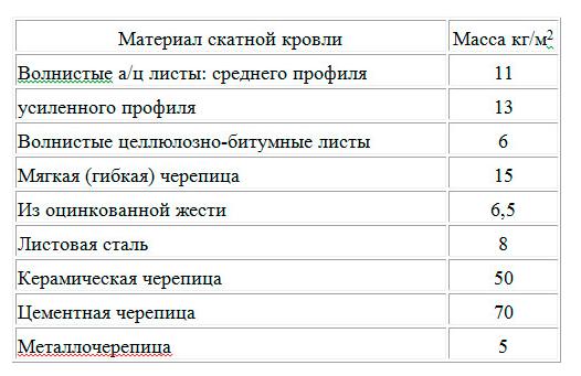 Таблица расчета веса кровли