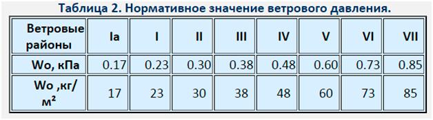 Рассчитываем ветровую нагрузку таблица 1