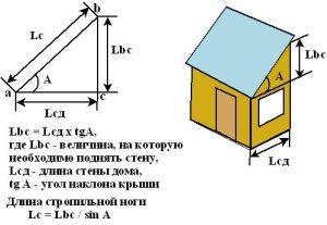 Расчет для односкатной крыши