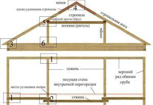 Крыши устраивают в домах шириной 6