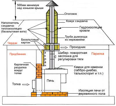Схема дымохода в бани монтаж проходок дымохода