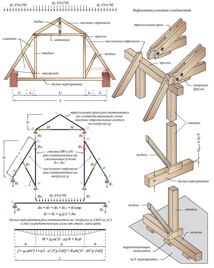 Ломаная крыша стропильная система расчет с размерами
