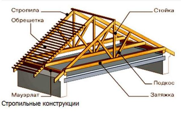 stropilnaya-konstrukciya-dvuskatnoj-kryshi