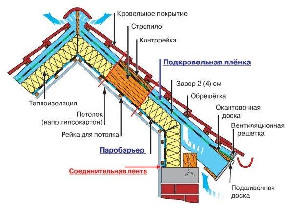 фото крыши дома