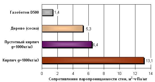 Паропроницаемость бетонов раствор штукатурки цементной