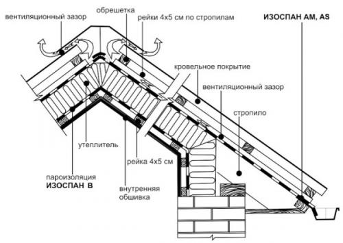 Изоспан С Инструкция По Применению Для Крыши - фото 2