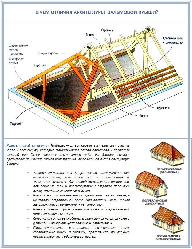 Четырёхскатная крыша чертежи и пошаговая инструкция