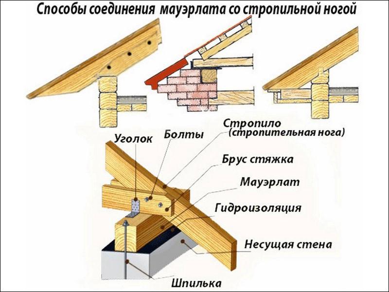 Стропила крыши монтаж своими руками