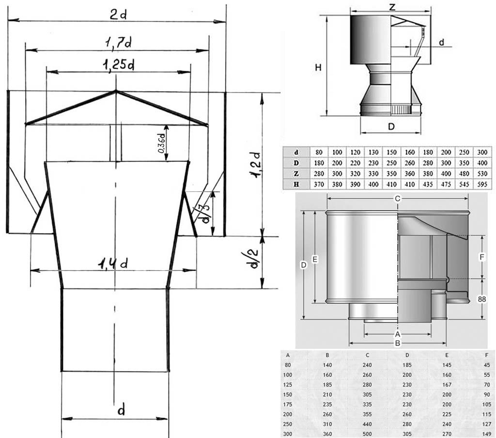 Как изготовить дефлектор своими рукам фото 563